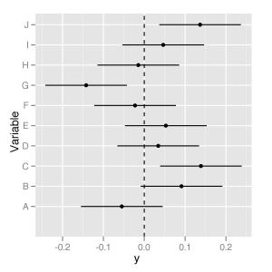 Forest plots using R and ggplot2